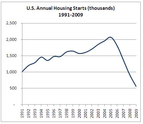 ushousingstarts1991-2009