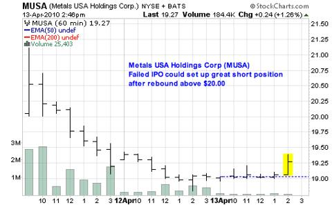 Metals USA Holdings Corp (<a href='http://seekingalpha.com/symbol/MUSA' title='Murphy USA, Inc.'>MUSA</a>)