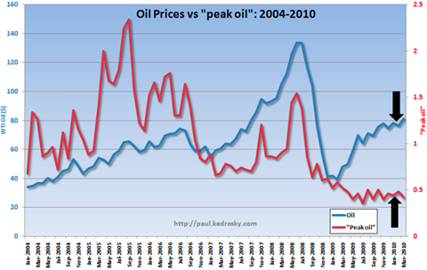 peak-oil-graph