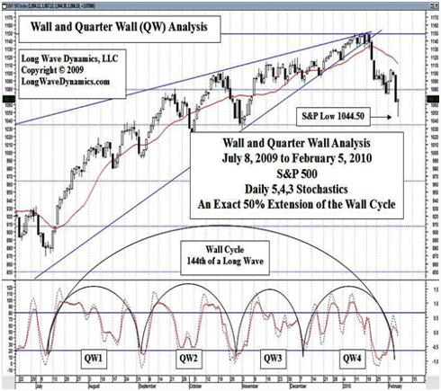 Wall and Quarter Wall Cycle Analysis