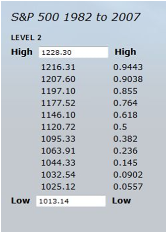 S&P 500 Level 2 Grid