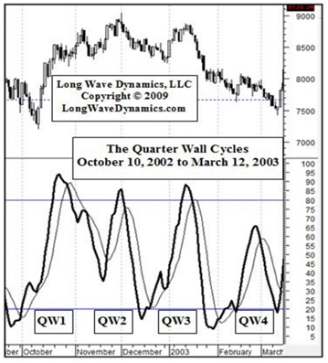 Quarter Wall Cycles
