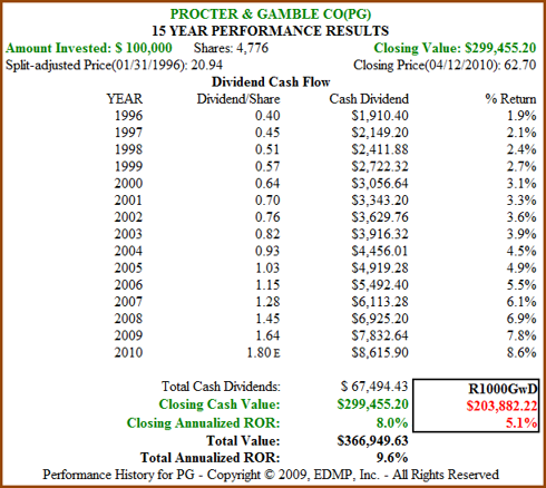 Figure 2b: PG 15yr Dividend and Price Performance (click to enlarge)