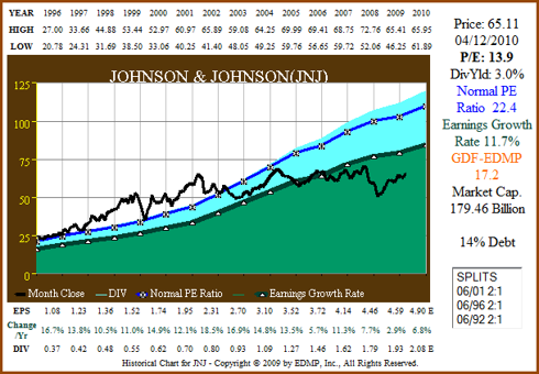 Figure 3a: JNJ 15yr EPS Growth Correlated to Price (click to enlarge)