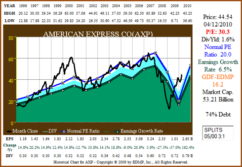 Figure 4a: AXP 15yr EPS Growth Correlated to Price (click to enlarge)