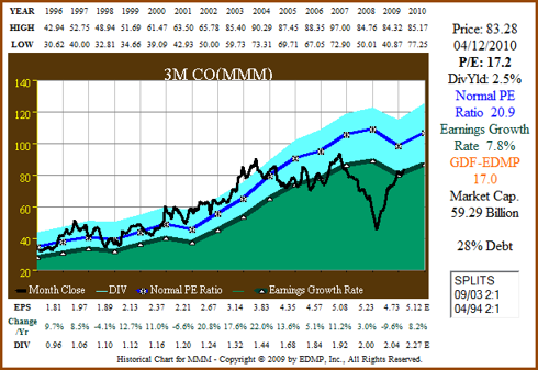 Figure 5a: MMM 15yr EPS Growth Correlated to Price (click to enlarge)