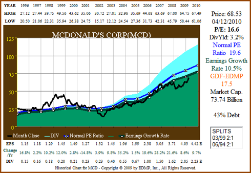 Figure 6a: MCD 15yr EPS Growth Correlated to Price (click to enlarge)