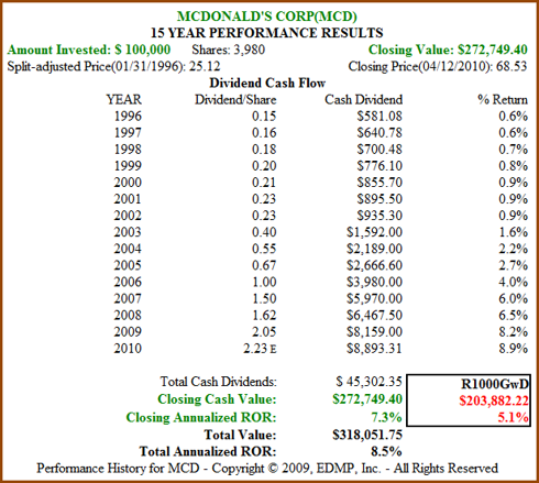 Figure 6b: MCD 15yr Dividend and Price Performance (click to enlarge)