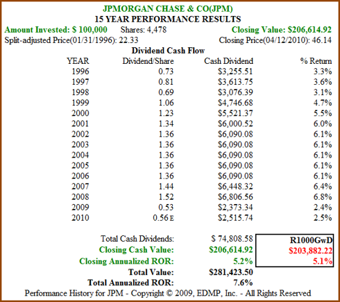 Figure 7b: JPM 15yr Dividend and Price Performance (click to enlarge)