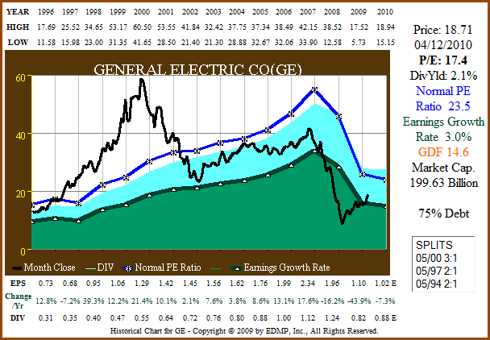 Figure 10a: GE 15yr EPS Growth Correlated to Price (click to enlarge)