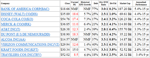 Figure 1: Last Ten of Top Ten Review – Ranked by 15yr Performance as of 4/12/2010 (click to enlarge)