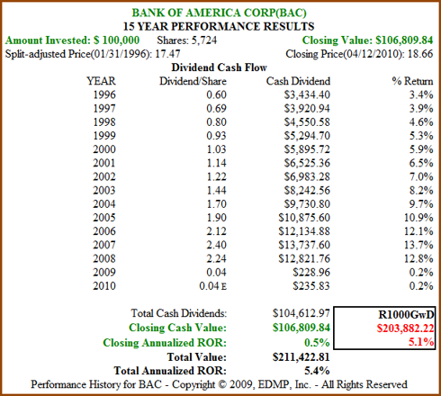 Figure 2b: BAC 15yr Dividend and Price Performance (click to enlarge)