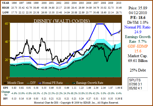 Figure 3a: DIS 15yr EPS Growth Correlated to Price (click to enlarge)