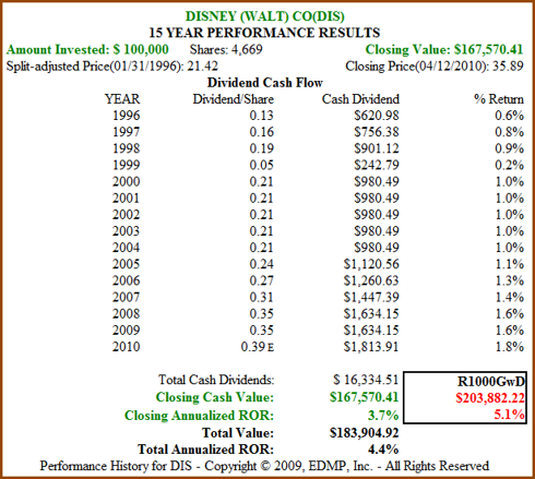 Figure 3b: DIS 15yr Dividend and Price Performance (click to enlarge)