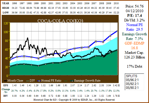 Figure 4a: KO 15yr EPS Growth Correlated to Price (click to enlarge)