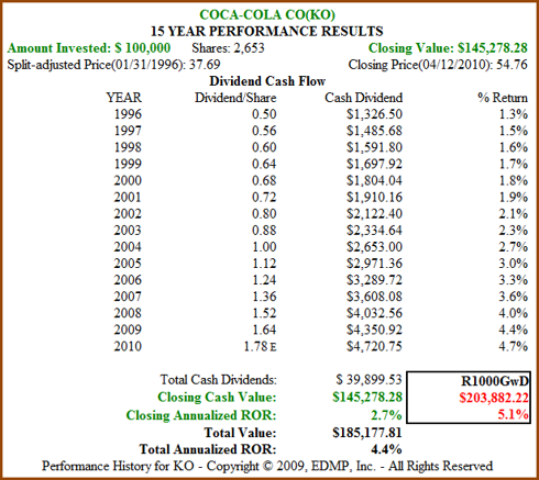 Figure 4b: KO 15yr Dividend and Price Performance (click to enlarge)