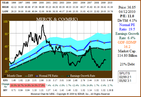 Figure 5a: MRK 15yr EPS Growth Correlated to Price (click to enlarge)