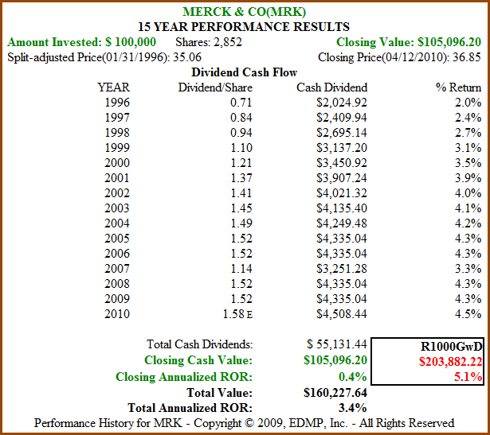 Figure 5b: MRK 15yr Dividend and Price Performance (click to enlarge)