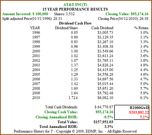 Figure 6b: T 15yr Dividend and Price Performance (click to enlarge)