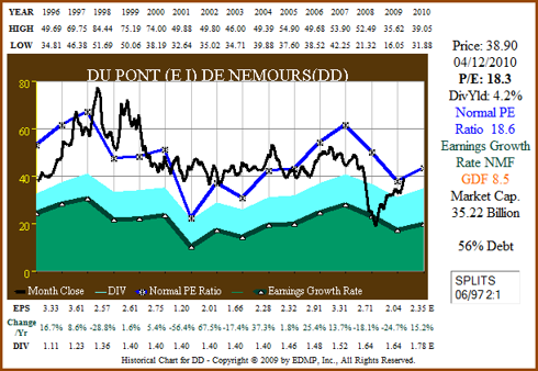 Figure 7a: DD 15yr EPS Growth Correlated to Price (click to enlarge)