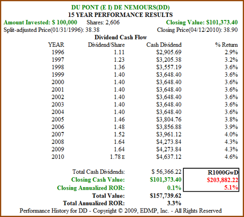Figure 7b: DD 15yr Dividend and Price Performance (click to enlarge)
