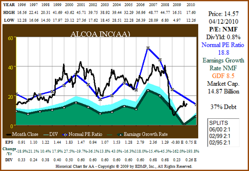 Figure 8a: AA 15yr EPS Growth Correlated to Price (click to enlarge)