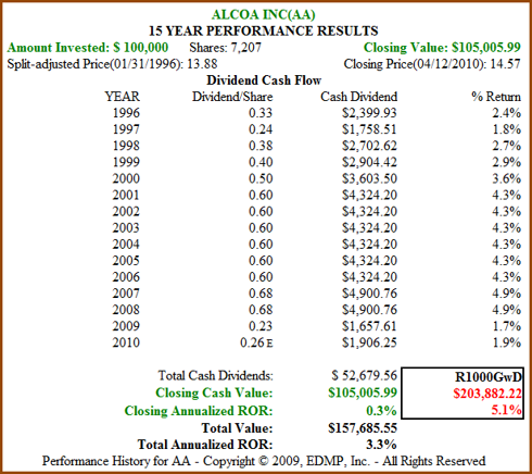 Figure 8b: AA 15yr Dividend and Price Performance (click to enlarge)