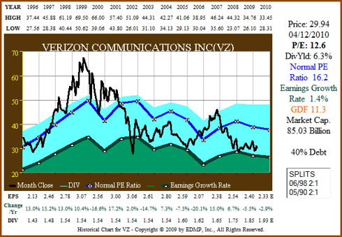 Figure 9a: VZ 15yr EPS Growth Correlated to Price (click to enlarge)