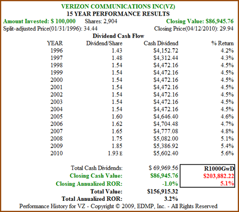 Figure 9b: VZ 15yr Dividend and Price Performance (click to enlarge)