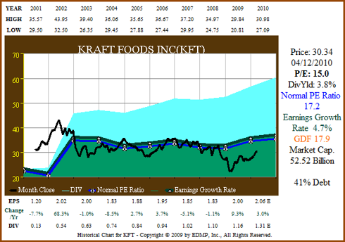 Figure 10a: KFT 10yr EPS Growth Correlated to Price (click to enlarge)