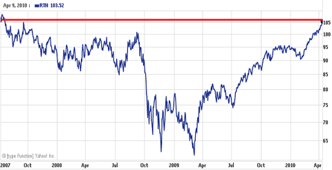RTHPARTS OF THIS MARKET ARE LOOKING IRRATIONAL