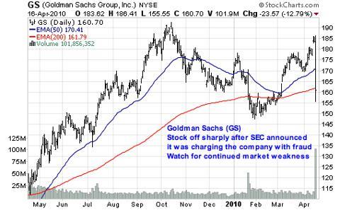 Goldman Sachs (<a href='http://seekingalpha.com/symbol/GS' title='Goldman Sachs Group Inc.'>GS</a>)