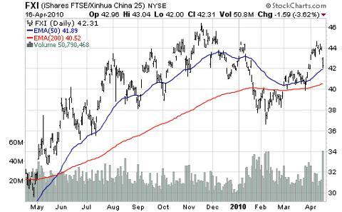 iShares FTSE/Xinhua China 25 (<a href='http://seekingalpha.com/symbol/FXI' title='iShares China Large-Cap ETF'>FXI</a>)