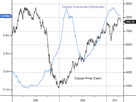 Copper Global Inventories
