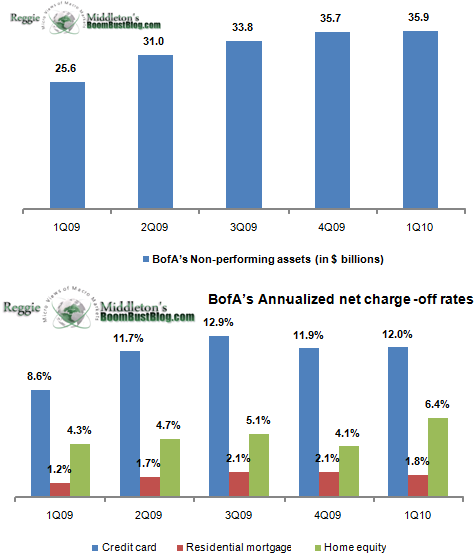BofA credit losses, Q1-2010