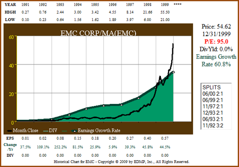 Figure 1a: EMC - EPS Growth Correlated to Price ending 1999 (click to enlarge)