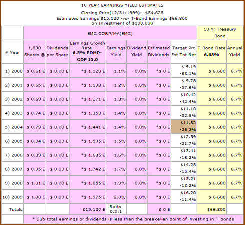 Figure 1b: EMC - 10yr Earnings Yield Estimates from 1999 (click to enlarge)