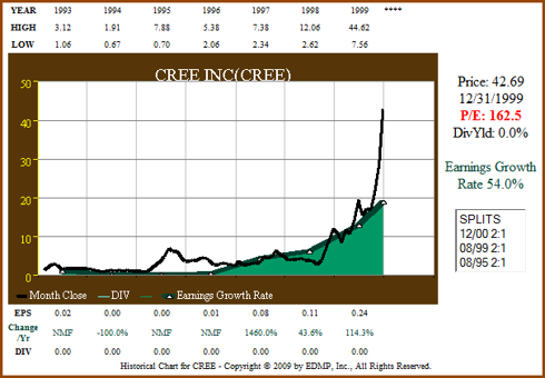 Figure 2a: CREE - EPS Growth Correlated to Price ending 1999 (click to enlarge)