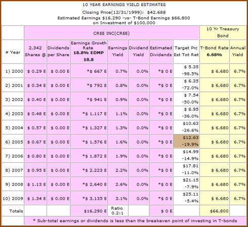 Figure 2b: CREE - 10yr Earnings Yield Estimates from 1999 (click to enlarge)