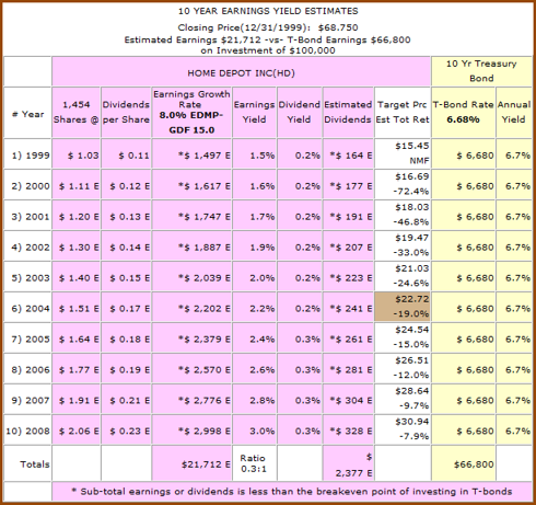 Figure 4b: HD - 10yr Earnings Yield Estimates from 1999 (click to enlarge)