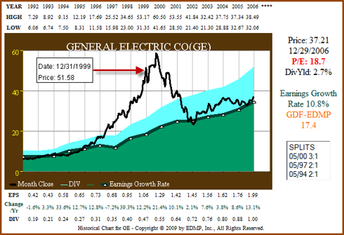 Figure 5c: GE - EPS Growth Correlated to Price ending 2006 (click to enlarge)