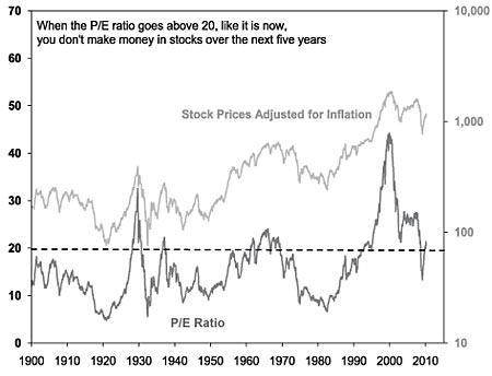 PE-Ratio-Historical-US-Markets