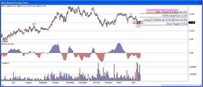 Net Servicos Stock Chart