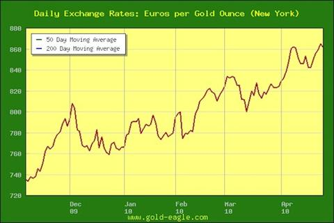 euro gold april 2010