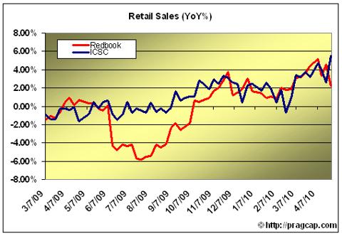 retailsales2 RETAIL SALES TICK HIGHER