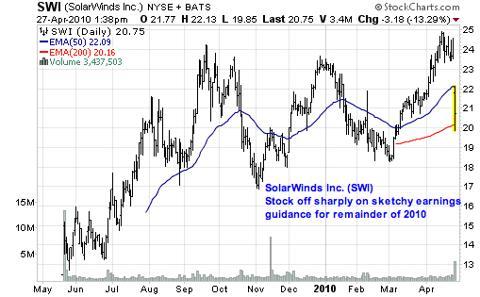 SolarWinds Inc. (<a href='http://seekingalpha.com/symbol/SWI' title='SolarWinds, Inc.'>SWI</a>)