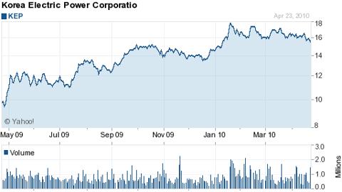 Korea Electric Power (NYSE: <a href='http://seekingalpha.com/symbol/KEP' title='Korea Electric Power Corporation'>KEP</a>)