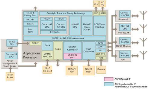 http://arm.com/images/processor/Smartphone_550.jpg
