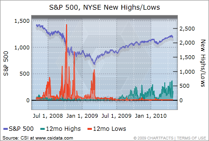 S&P 500 and NYSE new highs/lows