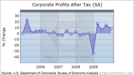 Percent change in corporate profits